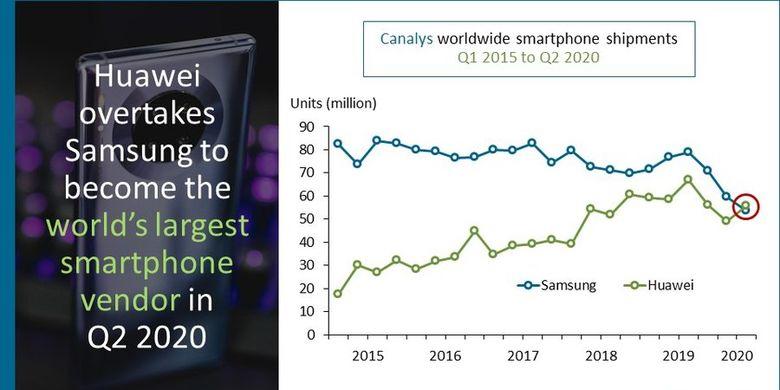 Perbandingan pengiriman smartphone dunia kuartal II-2020 antara Samsung dan Huawei. Jumlah pengiriman ponsel Huawei pada kuartal II-2020 ini berhasil mengalahkan Samsung.