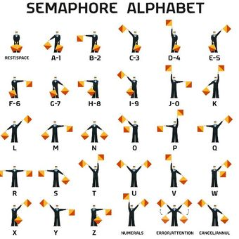 Ilustrasi kode Semaphore