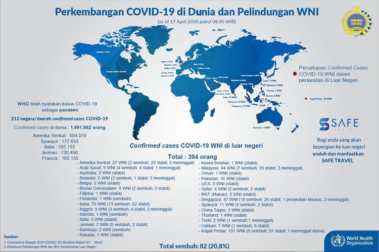 Update perkembangan Covid-19 dan Perlindungan WNI hingga 17 April 2020 pukul 08.00 WIB.