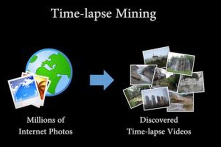 Ilustrasi pengambilan foto di internet dan pembuatan video time-lapse oleh Google