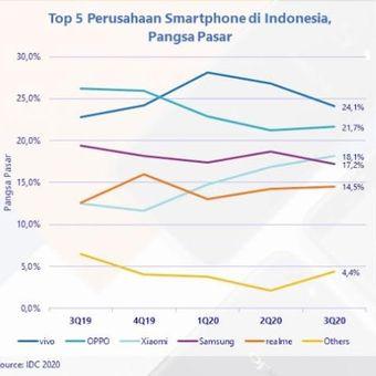 Ini dia 5 merek penguasa pasar smartphone di Indonesia kuartal II 2020