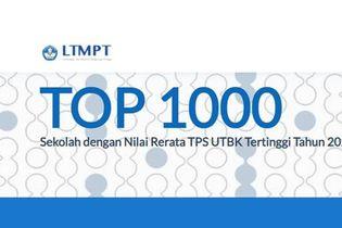 Simak 10 SMA Terbaik di Kota Tangerang Berdasar Nilai UTBK 2021