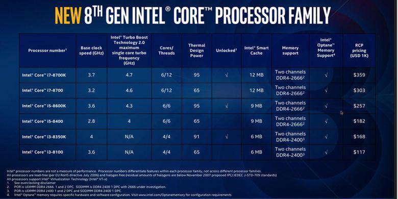 Tabel model-model perdana dari lini prosesor desktop Intel Core generasi ke-8.