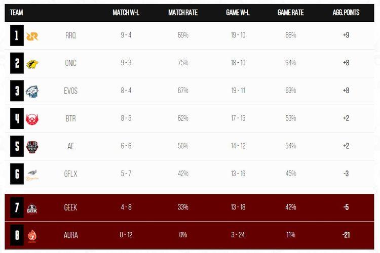 Hasil klasemen sementara MPL ID Season 7 Regular Season pekan ketujuh.