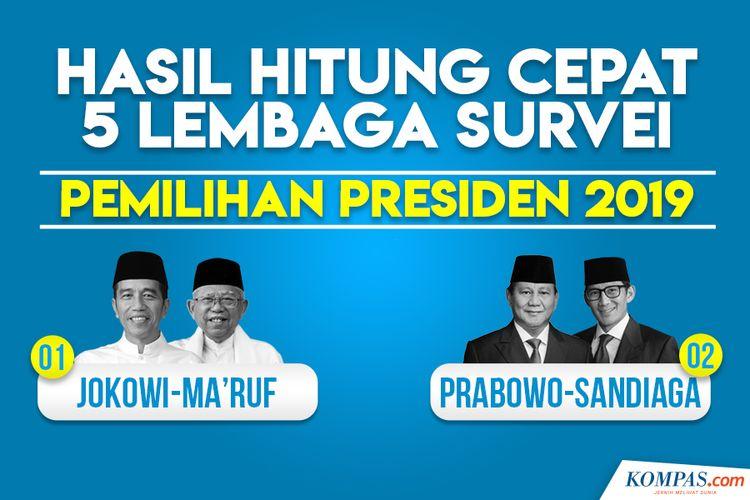 Hasil Hitung Cepat 5 Lembaga Survei Pemilihan Presiden 2019