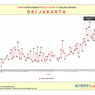 Melihat Grafik Covid-19 Jakarta yang Kian Menanjak, Tertinggi 441 Kasus Baru dalam Sehari