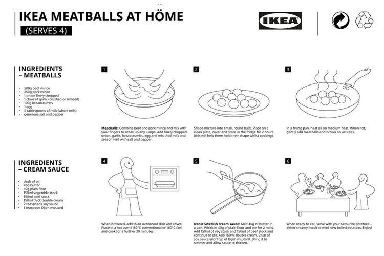 Kartu bergambar milik IKEA yang memiliki resep pembuatan bakso Swedia (Swedish Meatball).