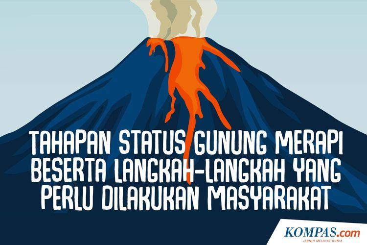 Tahapan Status Gunung Merapi Beserta Langkah-langkah yang Perlu Dilakukan Masyarakat