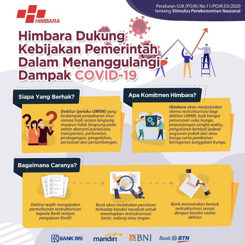 Infografik implementasi stimulus yang disiapkan bank-bank anggota HIMBARA