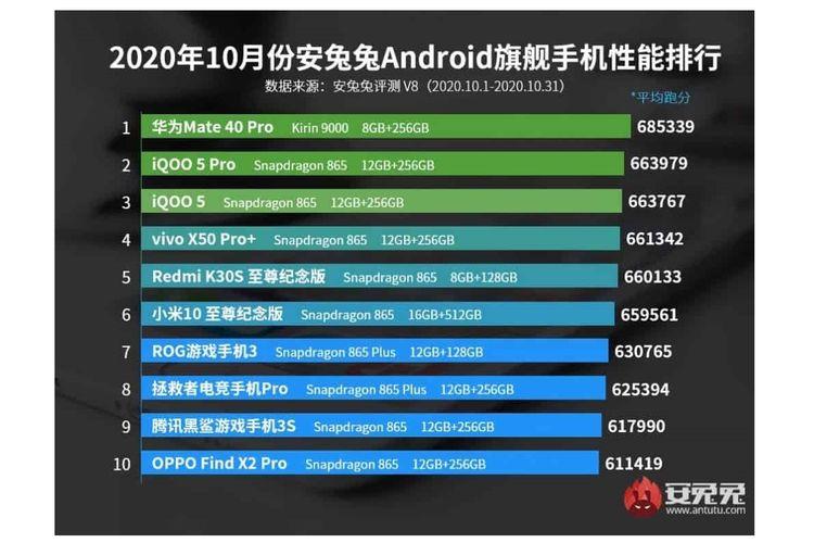 Daftar ponsel flagship Android terkencang Oktober 2020 versi AnTuTu.