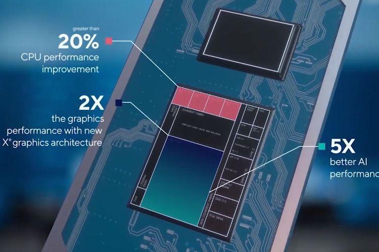 Ilustrasi performa prosesor Intel Core generasi ke-11.