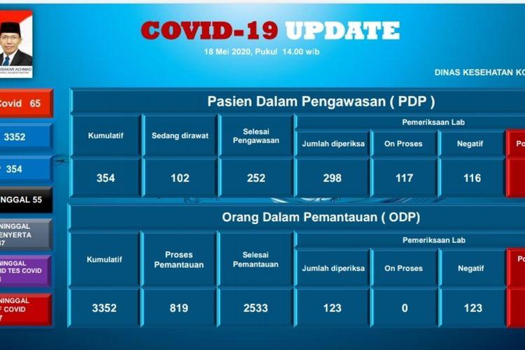 Sempat tidak ada penambahan beberapa hari, hari ini, Senin (18/5/2020) Pemerintah Kota (Pemkot) Batam kembali merilis 11 pasien positif corona atau covid-19 di Batam, Kepulauan Riau.