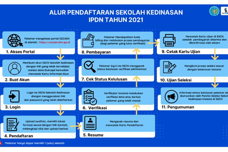 Informasi alur pendaftaran Sistem Seleksi Sekolah Institut Pemerintahan dalam negeri (IPDN) pada tahun 2021.