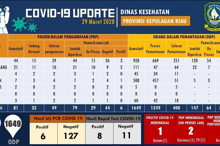Hasil dari rapid test, jumlah warga Provinsi Kepulauan Riau (Kepri) yang terjangkit virus corona atau covid-19 bertambah delapan orang, Minggu (29/3/2020).