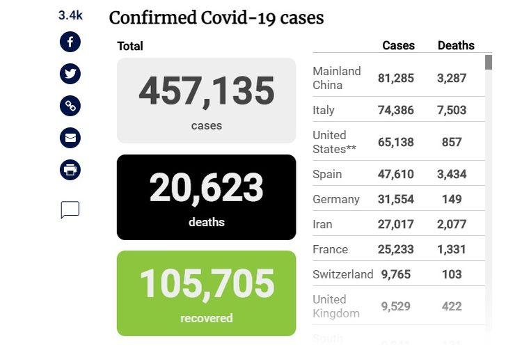 Update penyebaran wabah virus corona secara global hingga Kamis (26/3/2020) siang.
