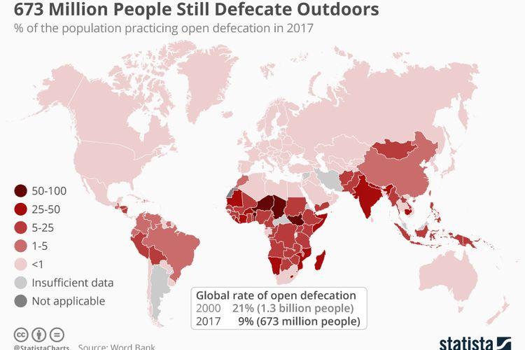 Data PBB menyebutkan, sebanyak 673 juta orang di dunia masih buang air besar sembaranngan