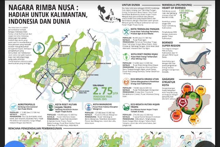 Pemenang pertama sayembara gagasan desain kawasan ibu kota negara Nagara Rimba Nusa