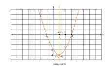 Soal Turunan: Koordinat Titik Balik Fungsi y = (x-6)(x+2)