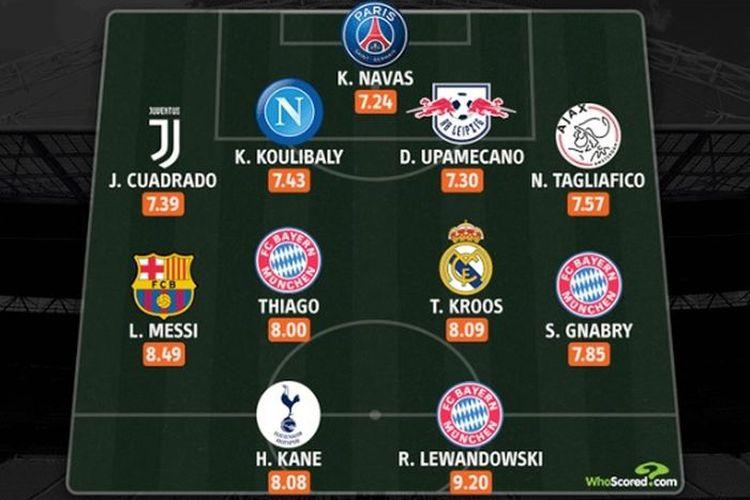 Whoscored merilis 11 penampil terbaik di ajang Liga Champions musim ini.