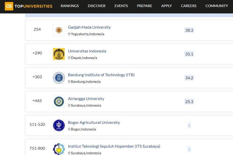 Tampilan layar perguruan tinggi terbaik di Indonesia versi QS WUR 2022.