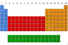 Soal UAS Kimia: Nomor Atom dan Nomor Massa