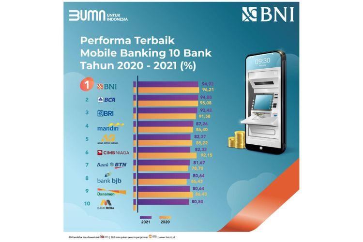BNI Mobile Banking berada di posisi puncak dalam daftar aplikasi penyedia jasa perbankan terbaik.