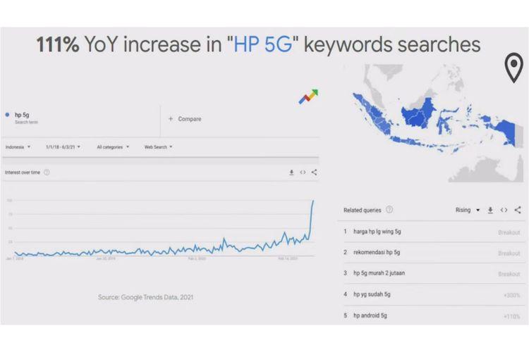 Data keyword pencarian populer soal HP 5G di Google Trends.