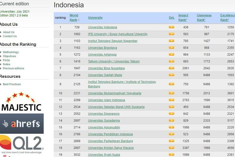 Peringkat perguruan tinggi terbaik di Indonesia versi Webometrics edisi Juli 2021.