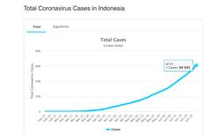Melihat Pola Penambahan Setiap 10.000 Kasus Covid-19 di Indonesia