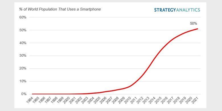 Grafik pertumbuhan pengguna smartphone sejak 1994 hingga 2021. Kepemilikan smartphone terlihat meningkat drastis mulai 2012. Puncaknya pada 2021, ada setengah penduduk bumi yang memiliki smartphone.