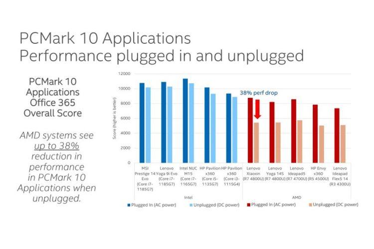Performa CPU Intel Core Generasi ke-11 vs AMD Ryzen 4000 series diuji menggunakan aplikasi PCMark10 untuk melihat penurunan performa apabila daya beralih menggunakan baterai.