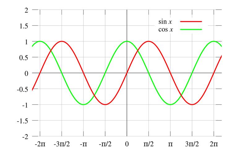 Sebuah hubungan plot garis sinus (merah) dan cosinus (hijau).