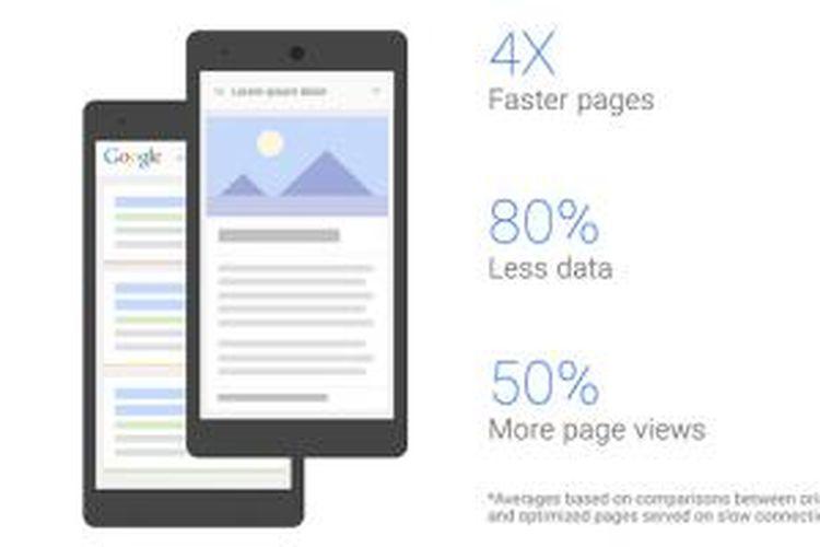 Ilustrasi peningkatan kecepatan dan penghematan bandwidth melalui optimalisasi website yang dijalankan Google untuk mempercepat akses internet di jaringan 2G