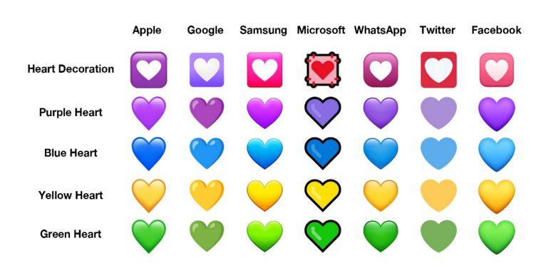 Emoji hati dalam berbagai warna dan bentuk.