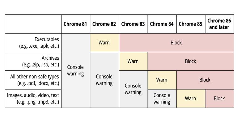 Ilustrasi blokir file unduhan dari beragam versi Chrome.