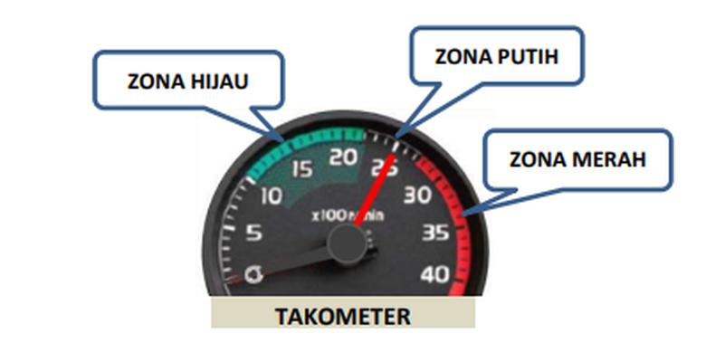 Zona warna sebagai panduan pada takometer