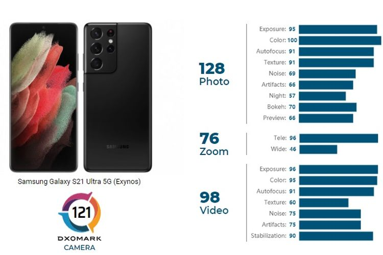 Skor kamera Galaxy S21 Ultra versi DxOMark untuk foto, zoom, dan perekaman video