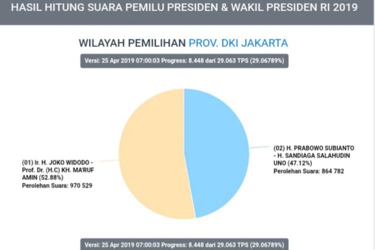 Hasil situng sementara data perolehan suara pilpres di DKI Jakarta, pukul 07.00 WIB, Kamis (25/4/2019)