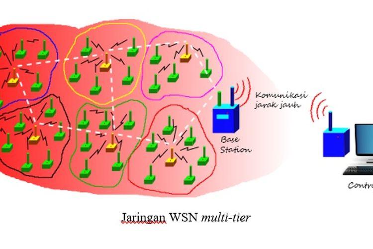Konfigurasi lebih kompleks Jaringan Sensor Nirkabel (WSN)