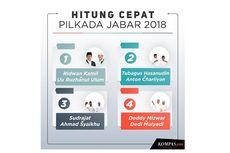 INFOGRAFIK Quick Count Litbang Kompas Pilkada Jabar Data 100 Persen: Ridwan Kamil-Uu Unggul