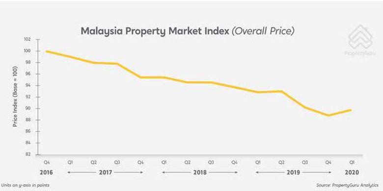 Kenaikan harga properti di Malaysia saat Covid-19