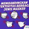 INFOGRAFIK: Efektivitas Berbagai Jenis Masker Tangkal Virus Corona