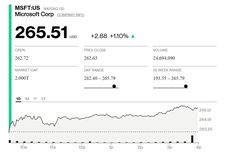 Saingi Apple, Kapitalisasi Pasar Microsoft Tembus Rp 28.800 Triliun