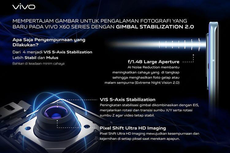 Rangkaian teknologi yang disematkan oleh Vivo di kamera utama X60 Pro