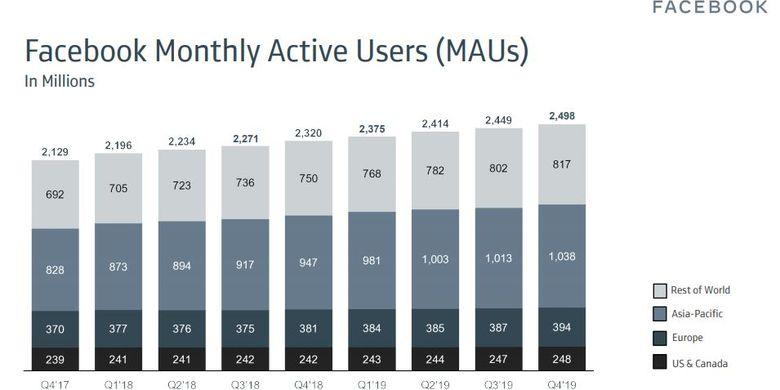 Laporan jumlah pengguna aktif bulanan Facebook di kuartal 4/2019