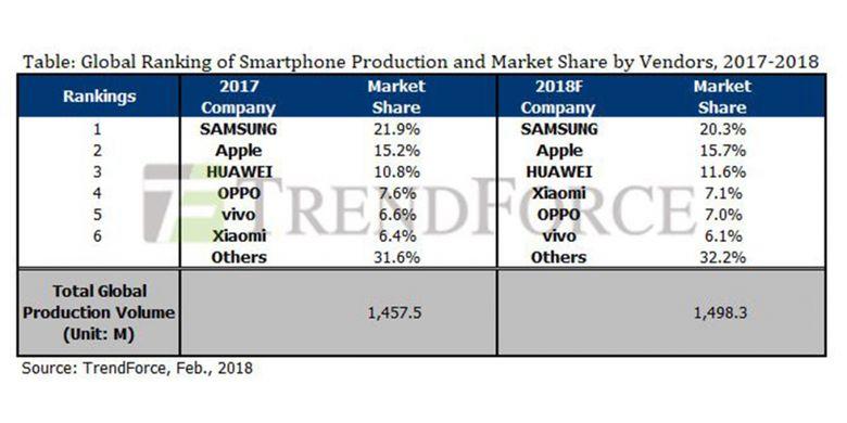 Tabel enam pabrikan smartphone terbesar di dunia pada 2017 dan perkiraan untuk 2018, dari firma riset pasar TrendForce.