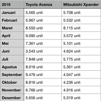 Daftar penjualan Toyota Avanza dan Mitsubishi Xpander 2019, diolah oleh Kompas.com.