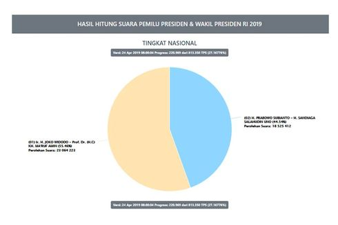 Situng KPU Data 27,16 Persen: Jokowi-Ma'ruf 55,46 Persen, Prabowo-Sandi 44,54 Persen