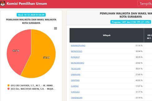 Real Count KPU Pilkada Surabaya Data 27,14 Persen: Eri Cahyadi-Armudji 57,3 Persen, Machfud Arifin-Mujiaman 42,7 Persen