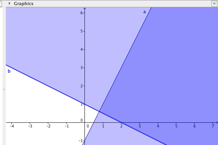 Ilustrasi grafik program linear dengan komputasi.